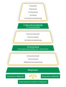 Verbandsstruktur
